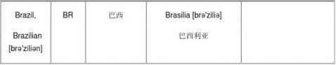 英语常用国家名称总结2