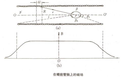 MicrosoftWord物理实验报告3利用霍尔效应测磁场