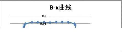报告模版1霍尔效应及其应用
