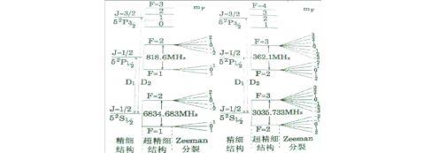 铷原子光泵磁共振实验报告