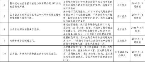 垦利县人民政府办公室关于全县百日安全整治大检查活动开展情况的通报