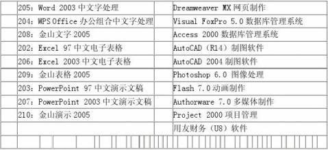 江西省关于全省统一实施全国专业技术人员计算机应用能力考试工作有关问题的通知赣人字20xx216号