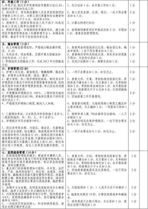 二O一四年医政半年工作检查评分标准3