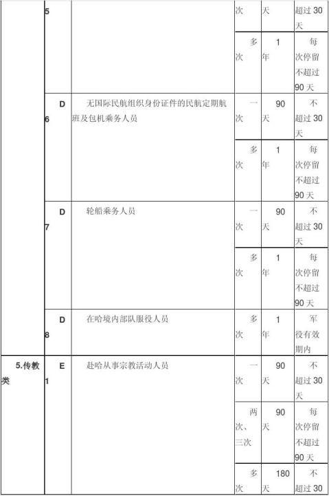 20xx年哈萨克斯坦签证新规定