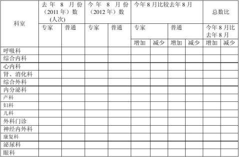 20xx年8月门诊医疗质量检查分析报告3