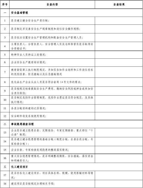 化工企业安全生产自查表