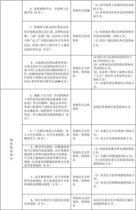 学法用法示范机关考核实施细则