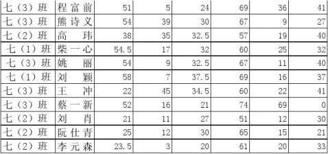 月考二成绩册