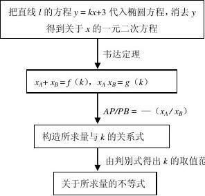 解析几何综合题解题方法总结