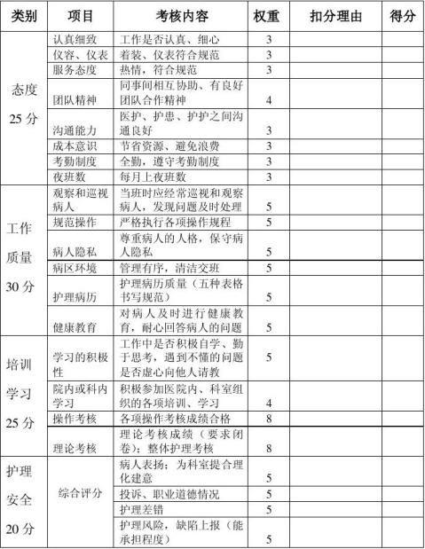 轮转护士工作评价评分表