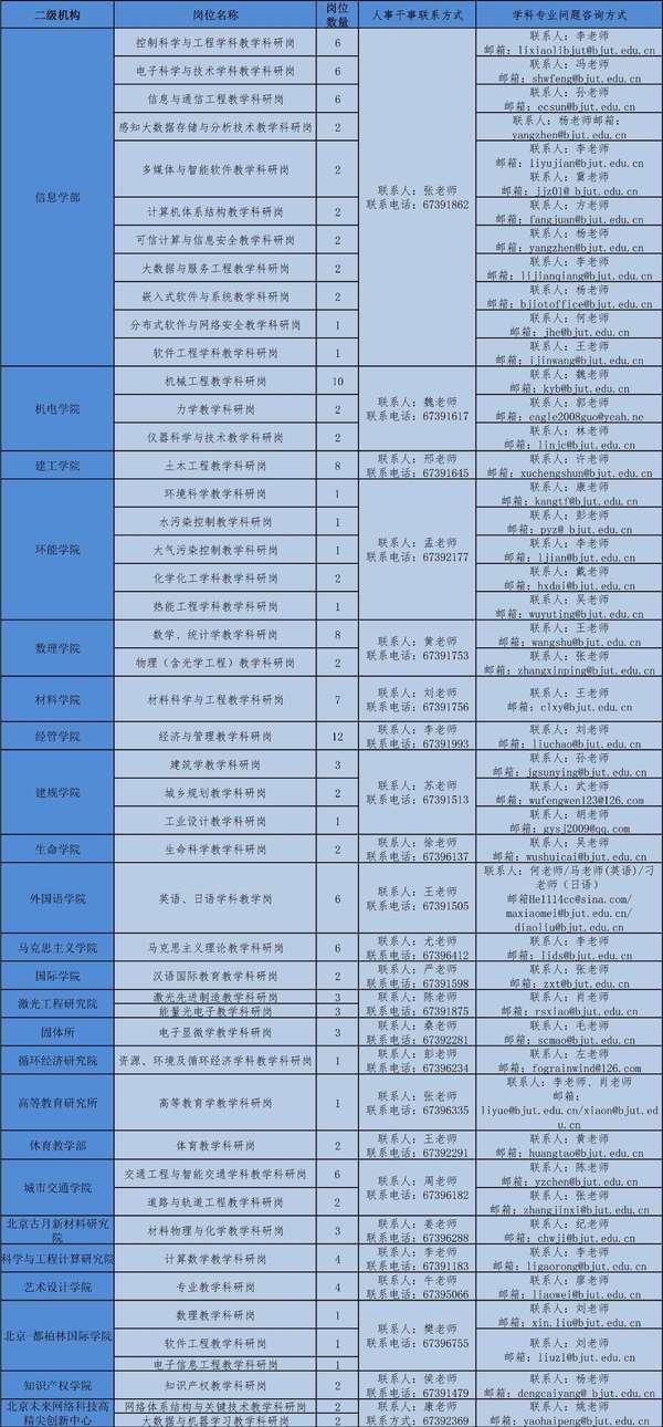 2017年北京工业大学公开招聘启事